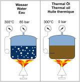Water-Thermo oil